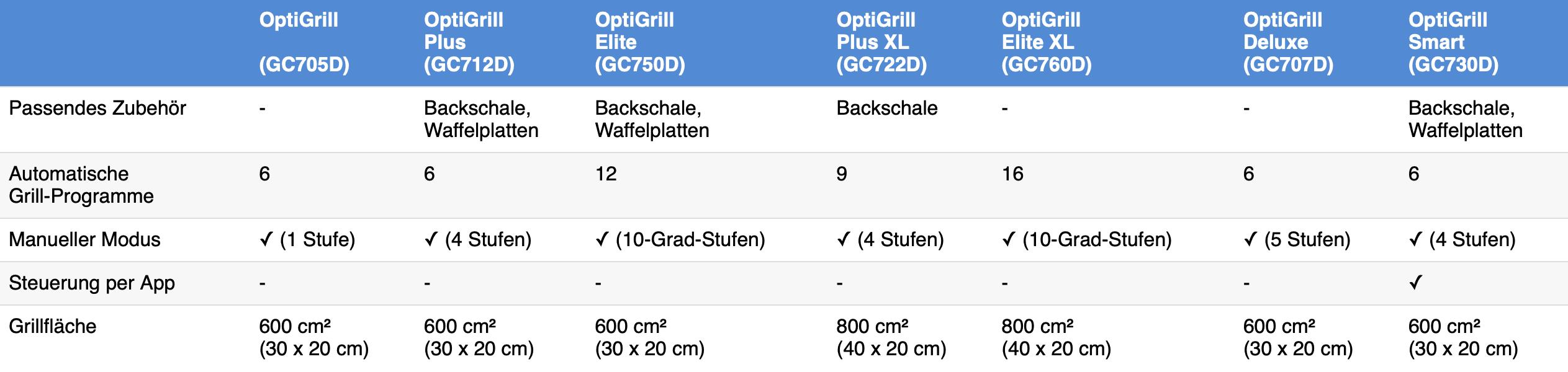 Tefal OptiGrill Modelle Vergleich Unterschiede Februar 2021